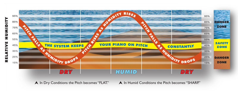 Effect of humidity on pianos